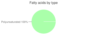 Soy milk, nonfat, fatty acids by type