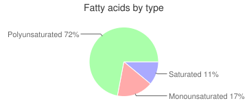 Salad dressing, with salt, soybean and safflower oil, mayonnaise, fatty acids by type