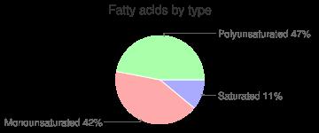 Pears, raw, fatty acids by type
