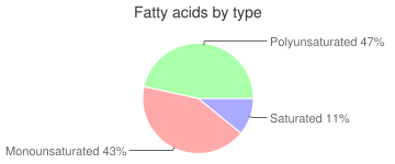 Chocolate milk, made from no sugar added dry mix with non-dairy milk (Nesquik), fatty acids by type