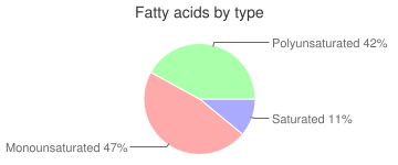 Oil, linoleic (less than 60%), sunflower, fatty acids by type