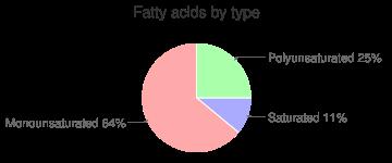 Almond milk, chocolate, unsweetened, fatty acids by type