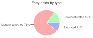 Oil, canola (partially hydrogenated) oil for deep fat frying, industrial, fatty acids by type