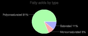Seeds, dried, chia seeds, fatty acids by type