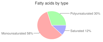 Cereal (Post Honey Bunches of Oats with Almonds), fatty acids by type