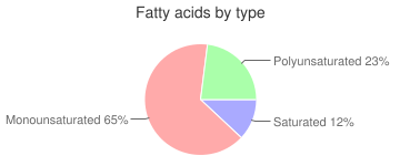 Spices, curry powder, fatty acids by type