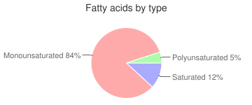 Coffee, flavored, brewed, fatty acids by type