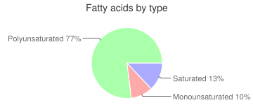 Alfalfa sprouts, raw, fatty acids by type