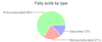 Blueberries, raw, fatty acids by type