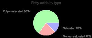 Blueberries, unsweetened, frozen, fatty acids by type