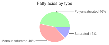 Babyfood, fortified, SINGLE GRAIN, GERBER, dry, Oatmeal, cereal, fatty acids by type