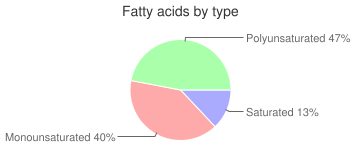 Coffee, flavored, with non-dairy milk, decaffeinated, Latte, fatty acids by type