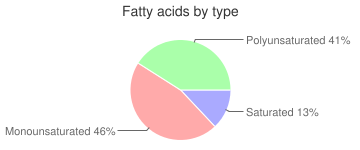 Cereal (Malt-O-Meal Blueberry Muffin Tops), fatty acids by type