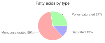 Cereal (Post Honey Bunches of Oats Honey Roasted), fatty acids by type