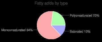 Oil, mustard, fatty acids by type