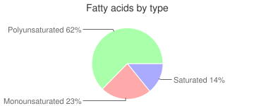 Babyfood, dry fortified, barley, cereal, fatty acids by type
