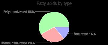 Salad dressing, regular, sesame seed dressing, fatty acids by type