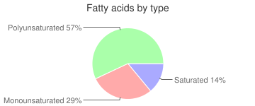 Corn oil, fatty acids by type