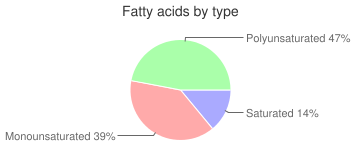 Coffee, with non-dairy milk, decaffeinated, Cappuccino, fatty acids by type