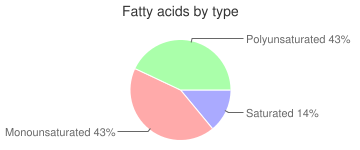 Vegetable oil, not further speficied, fatty acids by type