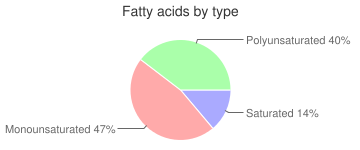 Crunchmaster, Gluten-Free, Snack Crackers, Multi-Grain Crisps, fatty acids by type