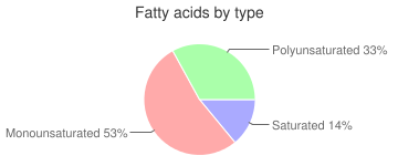 Nuts, raw, pistachio nuts, fatty acids by type