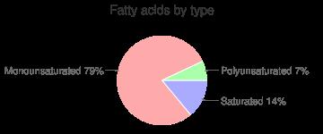 Crackers, La Moderna Rikis Cream Crackers, cream, fatty acids by type