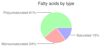 Salad dressing, reduced calorie, italian dressing, fatty acids by type