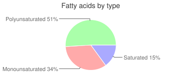 Salad dressing, reduced fat, ranch dressing, fatty acids by type