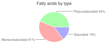 Seeds, dried (decorticated), sesame seed kernels, fatty acids by type