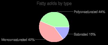 Sesame oil, fatty acids by type