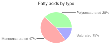 Game meat, raw, squirrel, fatty acids by type