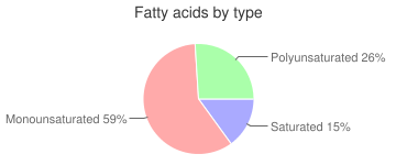 Salad dressing, fat-free, french dressing, fatty acids by type