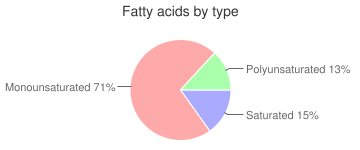 Avocados, all commercial varieties, raw, fatty acids by type