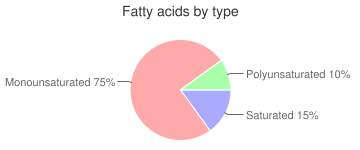 Herring, pickled, fatty acids by type