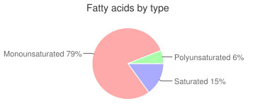Iced Coffee, brewed, fatty acids by type