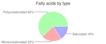 Oil, low linolenic, soy, industrial, fatty acids by type