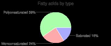 Snacks, air-popped, popcorn, fatty acids by type