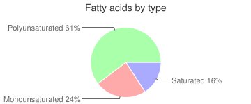 Soy flour, roasted, full-fat, fatty acids by type