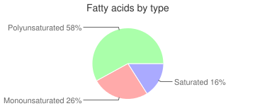 Salad dressing, low calorie, mayonnaise and mayonnaise-type, fatty acids by type