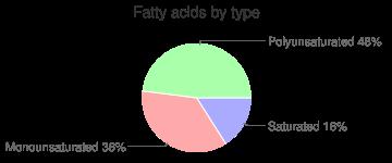 Watermelon, raw, fatty acids by type