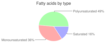 Watermelon, raw, fatty acids by type