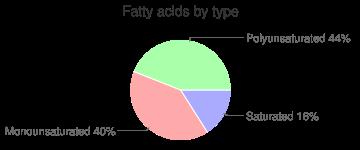 Crackers, seasoned, wafers, rye, fatty acids by type