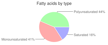 Margarine-like, with salt, 20% fat, vegetable oil spread, fatty acids by type