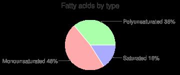 Pasta, TINKYADA, cooked, brown rice flour, gluten-free, fatty acids by type