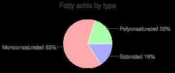 Snacks, plain, CORNNUTS, KRAFT, fatty acids by type