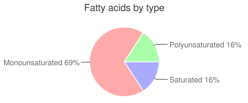 Rice, prepared, enriched, precooked or instant, long-grain, white, fatty acids by type