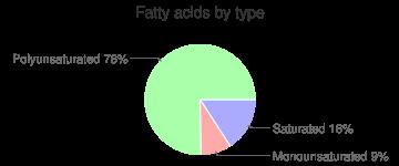 Turnip, raw, fatty acids by type