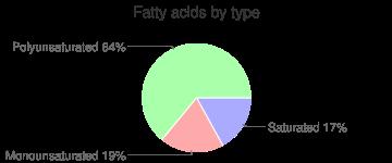 Crackers, rye, crispbread, fatty acids by type