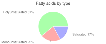 Babyfood, dry, with apple and orange, high protein, cereal, fatty acids by type